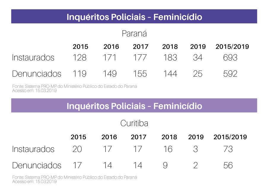Dados sobre feminicídio no Paraná.